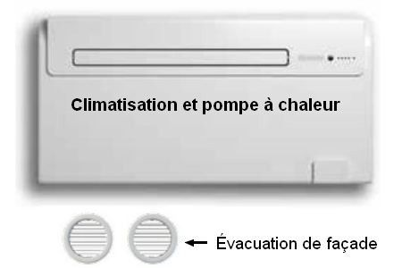Klimaanlage ohne Außeneinheit mit Wärmepumpe